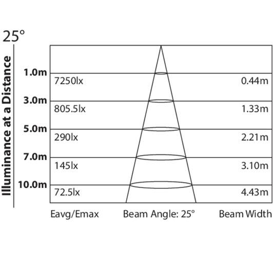 Prolights Smart Bat HEX Data